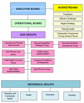 SSCB structure 2016